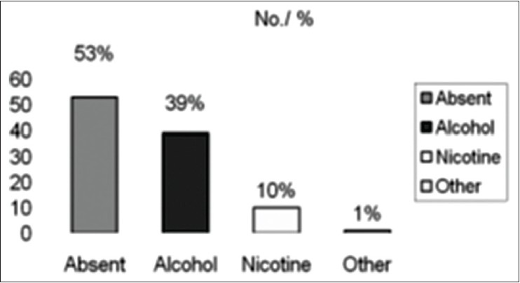 Figure 2: Substance abuse among the subjects*