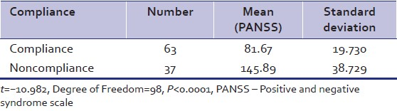 Table 3: Correlation of compliance with severity of disease using PANSS
