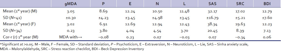 Table 3: Comparison of oxidative stress and personality variables between 1<sup>st</sup> year male and female students