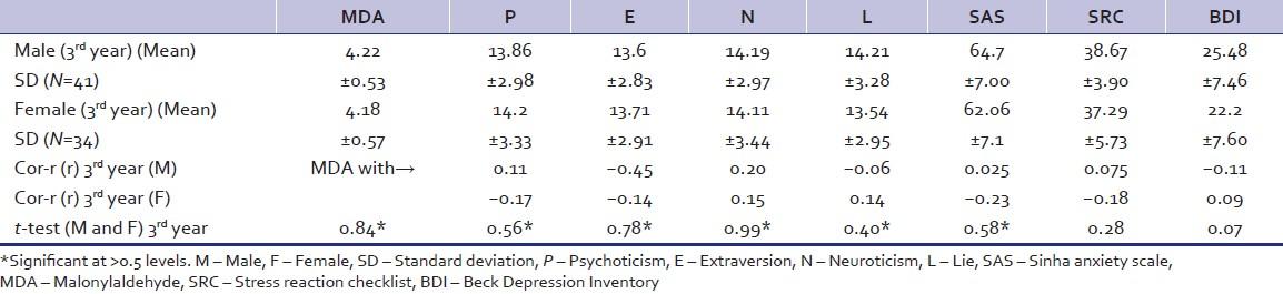 Table 4: Comparison of oxidative stress and personality variables between 3<sup>rd</sup> year male and female students