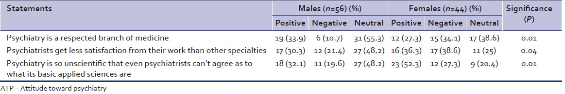 Table 4: Statements of ATP 30, depicting significant difference in responses of male and female interns