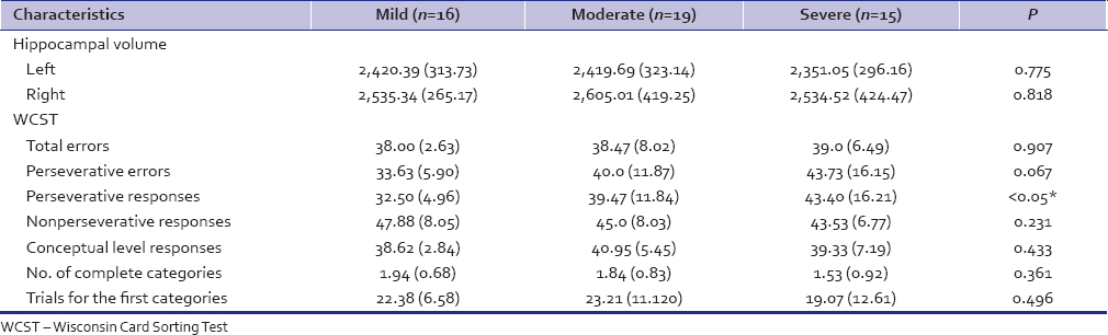 Table 5: HC volume and WCST compared between Mild, moderate and, severe depressives