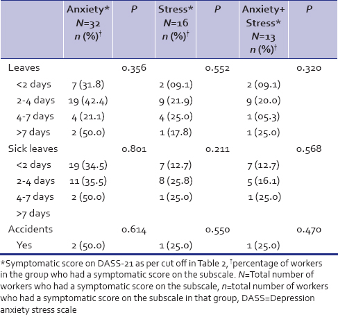 Depression, anxiety and stress levels in industrial workers