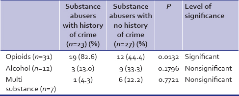 Table 5: Substance of abuse and criminal behavior chief substance of abuse