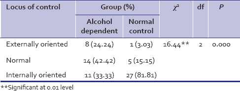 Table 4: Locus of control of patient with alcohol dependents and normal controls