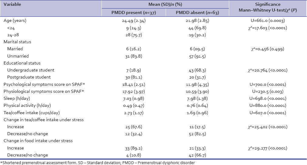 Table 1: Premenstrual dysphoric disorder and its association with different variables