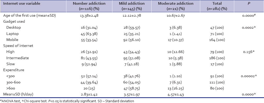 Table 2: Correlation between internet use variables and internet addiction