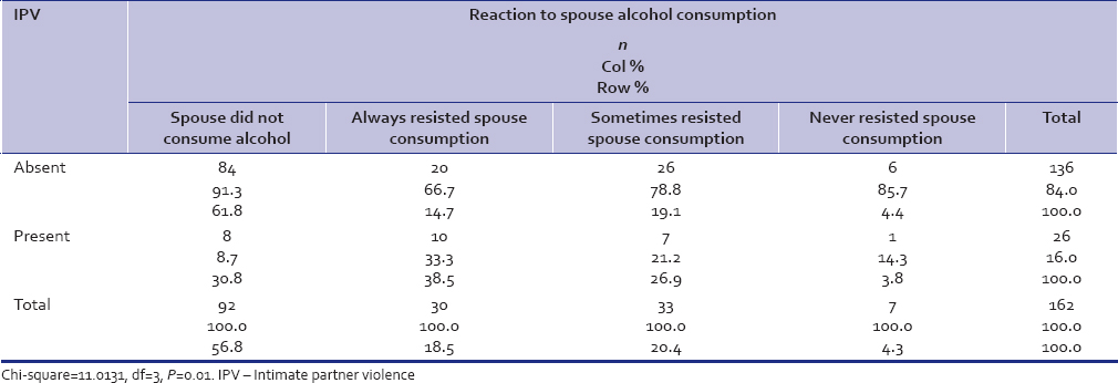 Table 6: Relation of wife's reaction to spouse alcohol consumption and IPV