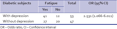 Table 4: Association of fatigue with depression in diabetic patients