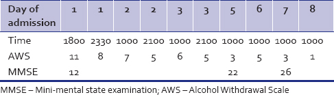 Table 2: Alcohol Withdrawal Scale and mini-mental state examination scores