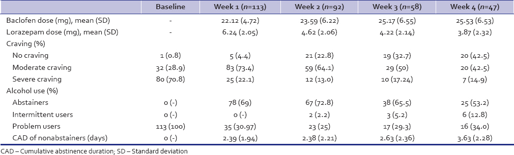 Table 2: Substance use profile of patients undergoing baclofen course (<i>n</i>=113)