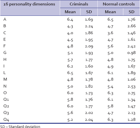 a discussion on criminal personality Personality psychology and economics  iza discussion papers often represent preliminary work and are circulated to  and criminal activity measured personality is.