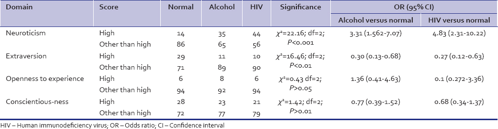 Table 4: High scores as compared with other scores on various domains of NEO personality inventory revised of alcohol-dependent patients, human immunodeficiency virus-positive patients, and normal controls