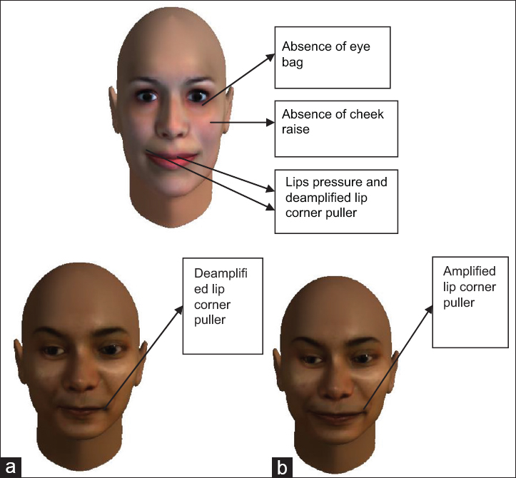 Maximally discriminative facial close-up