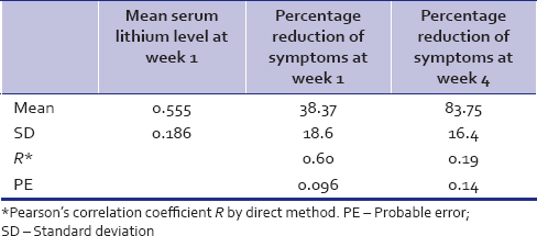 Table 8: Mean serum lithium levels and percentage response at 1 week and at 4 weeks for Group B patients