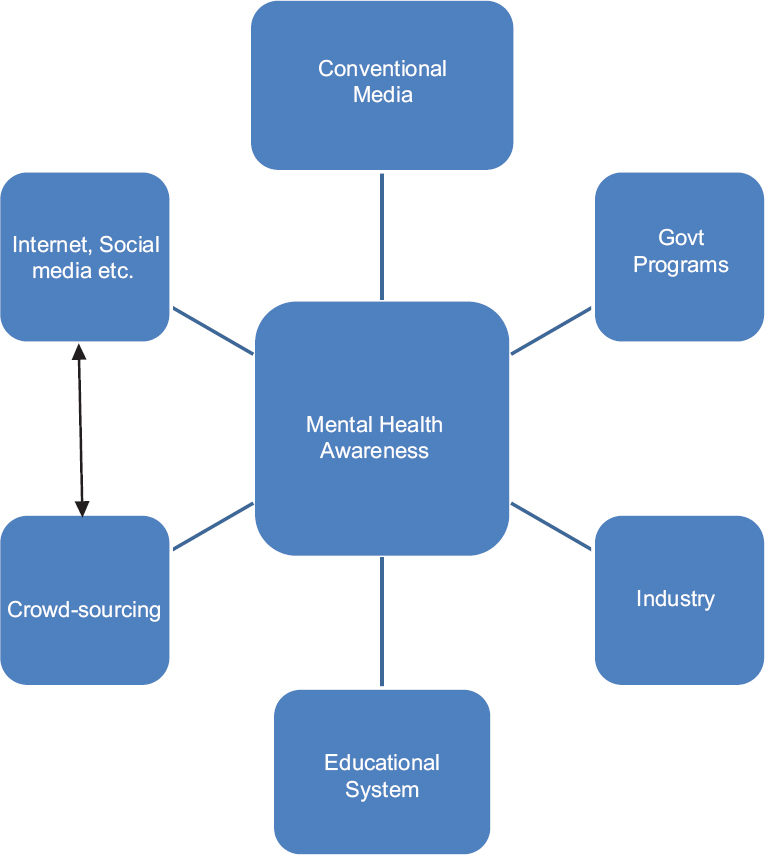 Figure 1: Model for mental health awareness