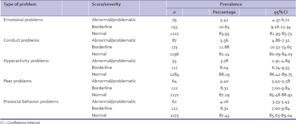 Table 3: Prevalence of various psychological problem in the study population