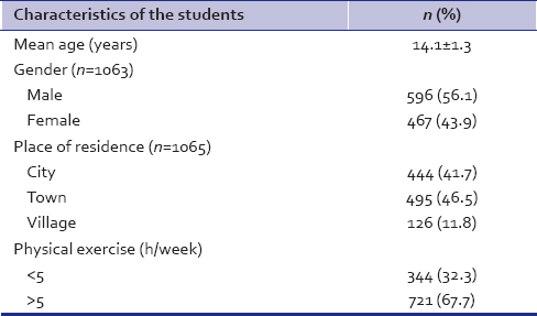Table 1: Demographic details of students (<i>n</i>=1065)