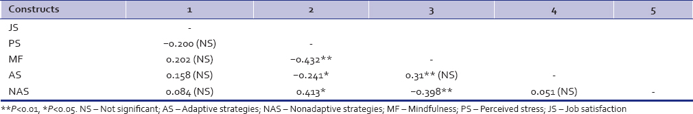 Table 1: Pearson's correlation coefficient between job satisfaction, perceived stress, mindfulness, adaptive strategies, and nonadaptive strategies (<i>n</i>=120)