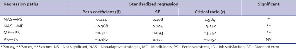 Table 3: Mediation results of nonadoptive coping, mindfulness, perceived stress and job satisfaction