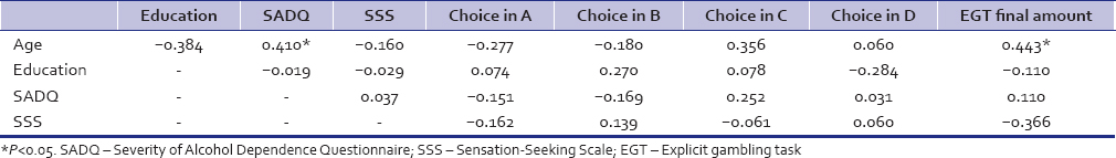 Table 3: Correlation Severity of Alcohol Dependence Questionnaire with all other variables in patients with alcohol-dependent syndrome (<i>n</i>=26)