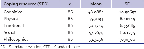 Table 4: Standard score for coping