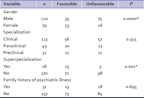Table 3: Association of socio-demographic variables with ATP responses in the two centres