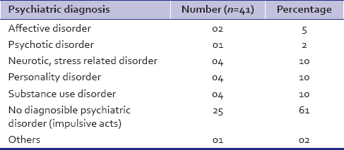 Table 3: Psychiatric diagnosis of the subjects with intentional self-harm