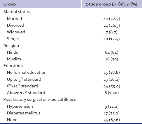 Table 1: Sociodemographic details of the patients