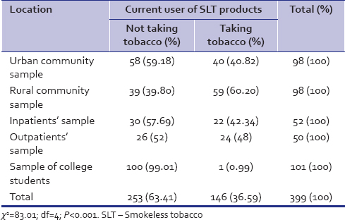Psychology of tobacco use: Are anti-tobacco policies