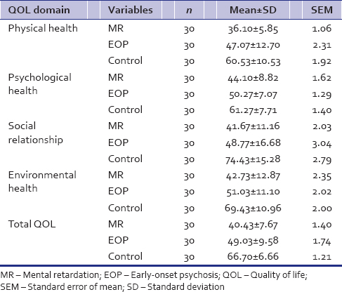 Table 2: Mean quality-of-life scores of caregivers of mental retardation, early-onset psychosis, and control groups