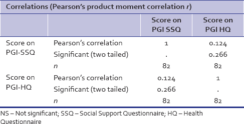 Table 9: Correlation (<i>r</i>) between obtained score on PGI-Social Support Questionnaire and PGI Health Questionnaire for working and nonworking women