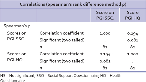 Table 10: Spearman's (ρ) between obtained score on PGI.Social Support Questionnaire and PGI Health Questionnaire for working and nonworking women