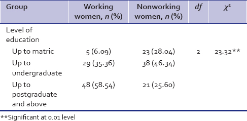 Table 4: Description of the sample included in the study: Level of education