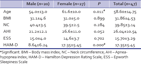 Table 1: Comparison of basic and polysomnography characteristics in men and women with obstructive sleep apnea with depression