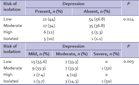 Table 2: Association between depression and risk of isolation