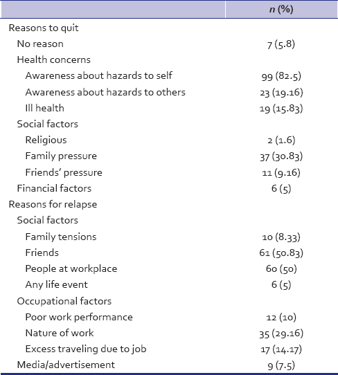 Table 2: Reasons to quit and relapse (<i>n</i>=120)