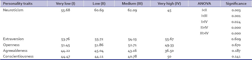 Table 3: Association of nicotine dependence with personality factors using ANOVA