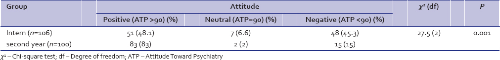 Table 2: Attitude Toward Psychiatry-30 scores in terms of cutoff value 90 representing attitude toward psychiatry in both the groups (<i>n</i>&#61;206)