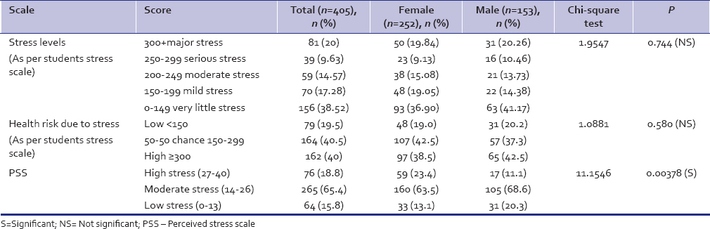 Table 3: Levels of stress in medical students as assessed by Students Stress Scale and Perceived Stress Scale