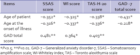 Table 3: Correlation of sociodemographic and clinical variables with Somatosensory amplification scale, Whiteley index, Toronto alexithymia scale-H-20 and generalized anxiety disorder-7 scale scores in generalized anxiety disorder patients