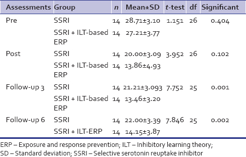 Table 1: Comparison of Yale-Brown obsessive-compulsive scale scores between Treatment Group A (combined selective serotonin reuptake inhibitor + inhibitory learning theory-based exposure and response prevention) and Group B (selective serotonin reuptake inhibitor) (independent)