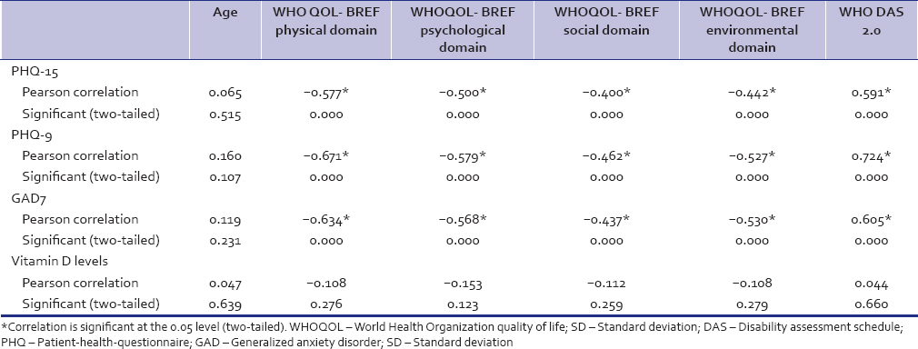 Table 4: Correlation between quality of life (World Health Organization quality of life - BREF) domain scores, disability (World Health Organization disability assessment schedule 2.0) scores with symptom profile, Vitamin D levels in somatization disorder patients (<i>n</i>=103)
