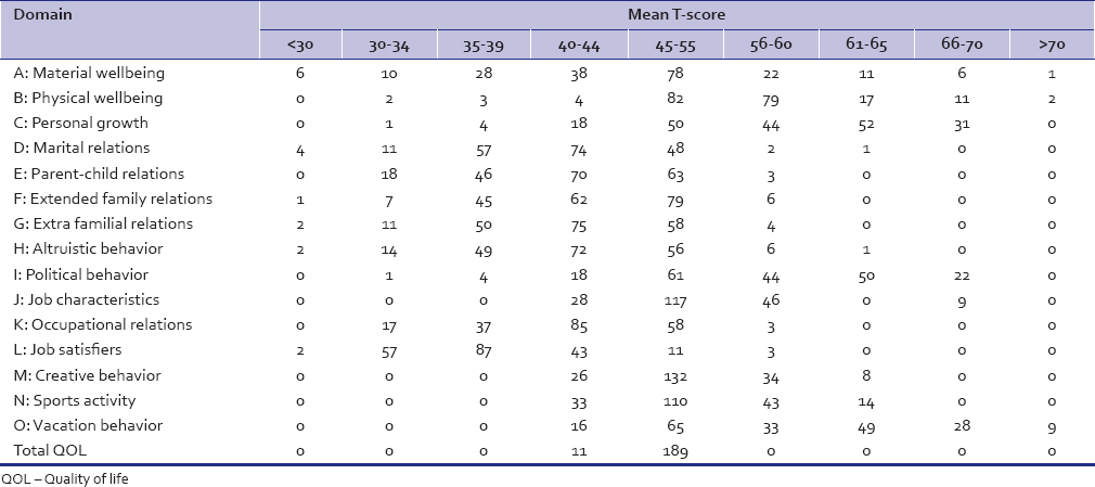 Table 2: Quality of life - distribution of quality of life questionnaire score of health-care workers in different domains (A - O)
