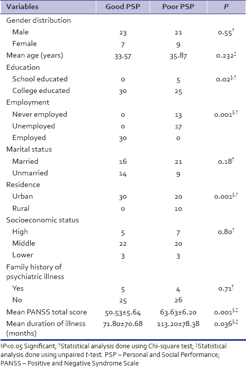 Table 1: Comparison of sociodemographic profiles in both groups