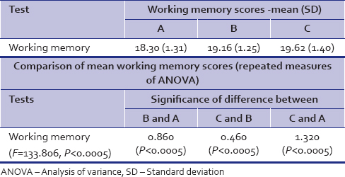 Table 3: Mean working memory scores (scaled)