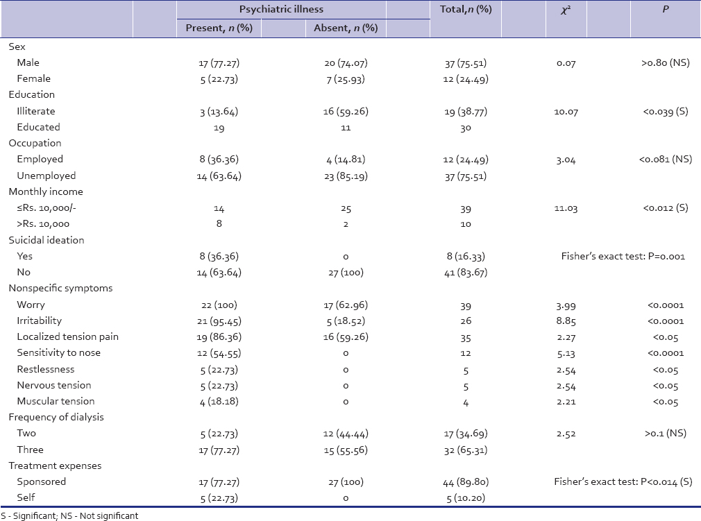 Psychiatric comorbidity in patients undergoing hemodialysis
