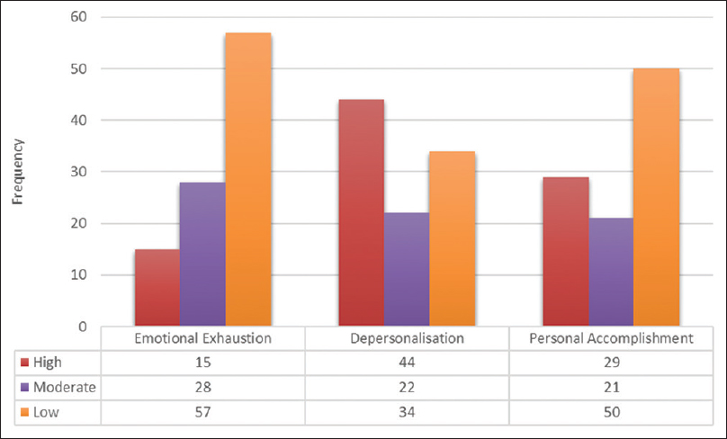 Figure 1: Frequency of distribution of level of burnout in residents