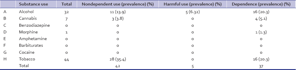 Study to determine the prevalance of substance use and