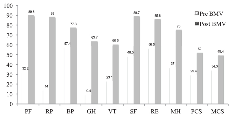 Figure 1: Change in mean quality of life scores before and after BMV (3 months) in patients with severe mitral stenosis. PF : physical functioning (<i>P</i><0.001), RP: role limitation physical (<i>P</i><0.001), BP: bodily pain (<i>P</i><0.001), SF: social functioning (<i>P</i><0.001), RE: role-limitation emotional (<i>P</i><0.0001), PCS: physical component summary (<i>P</i><0.001) and MCS: mental component summary (<i>P</i><0.001) were significantly improved after balloon mitral valvotomy (BMV)